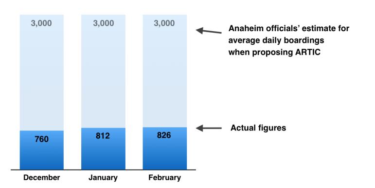 ARTIC projected ridership vs. actual