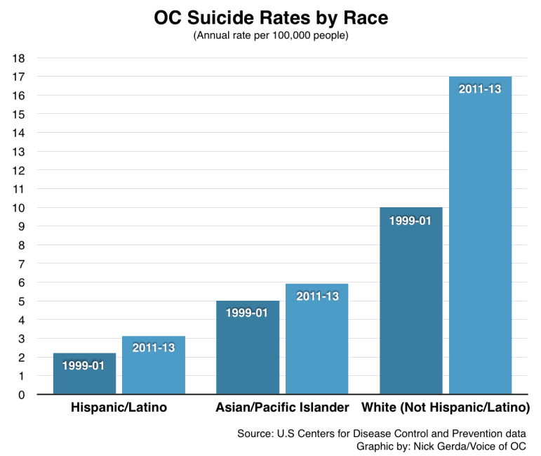 Suicide rates by race