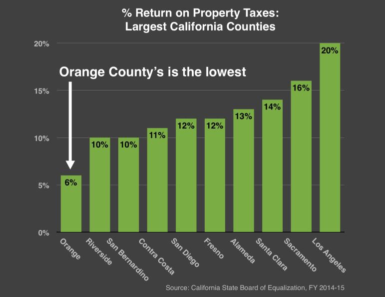 Property tax inequity