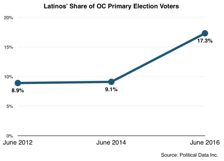 Latino share of OC electorate