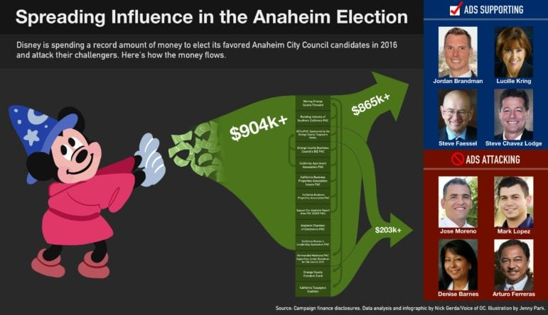 disney-money-in-anaheim-election-2016-for-web